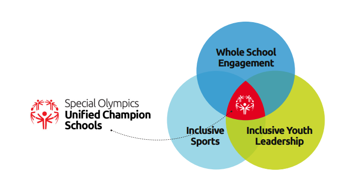 Unified Champion Schools Diagram